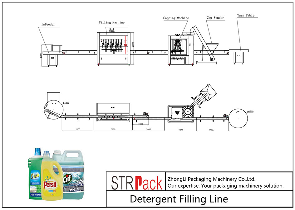 Avtomatska linija za polnjenje detergenta